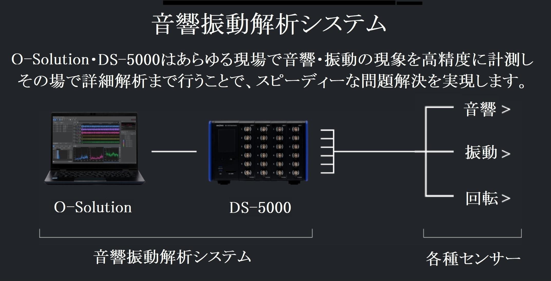 株式会社 小野測器 音響振動解析システム 画像
