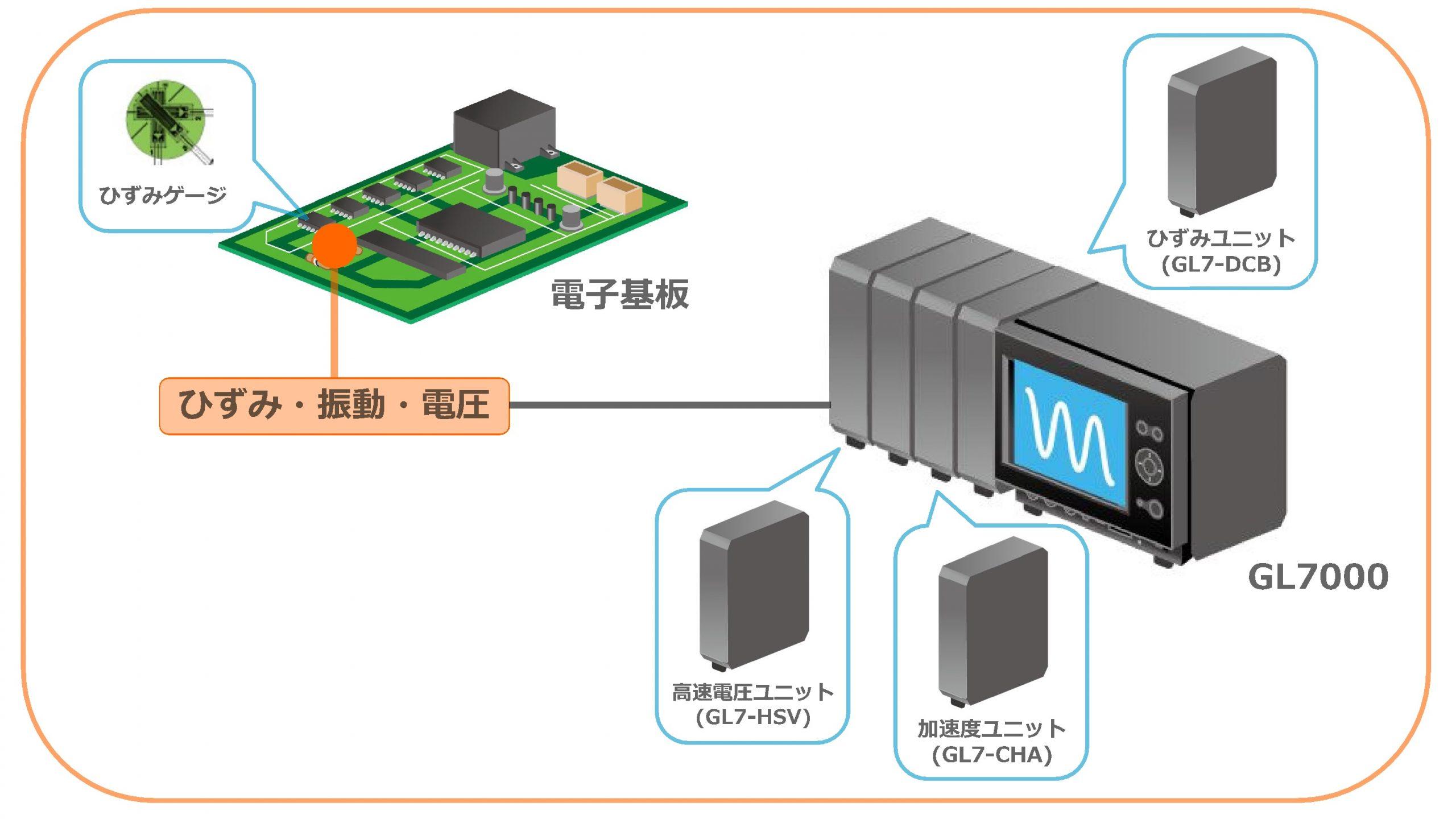 電子基板を製品に実装する時のひずみ量を測定画像