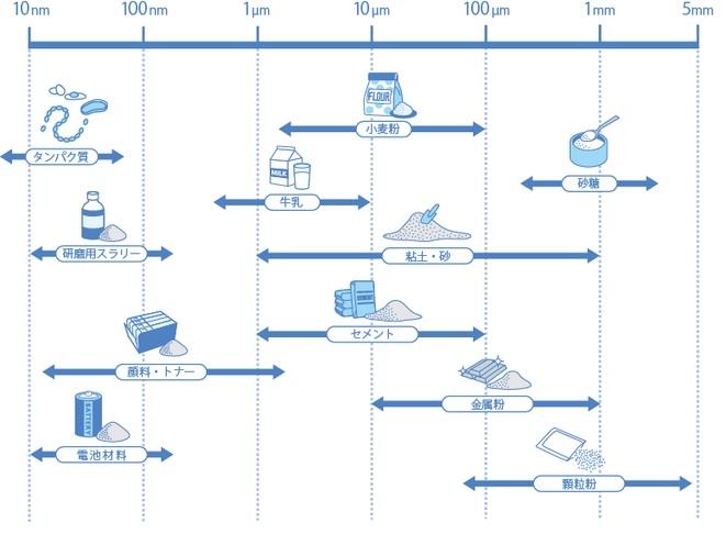 レーザ回折/散乱式粒子径分布測定装置(粒度分布) LA-960V2シリーズ測定レンジ画像