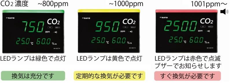株式会社佐藤計量器製作所 CO2モニター SK-50CTH 3段階ランプ画像